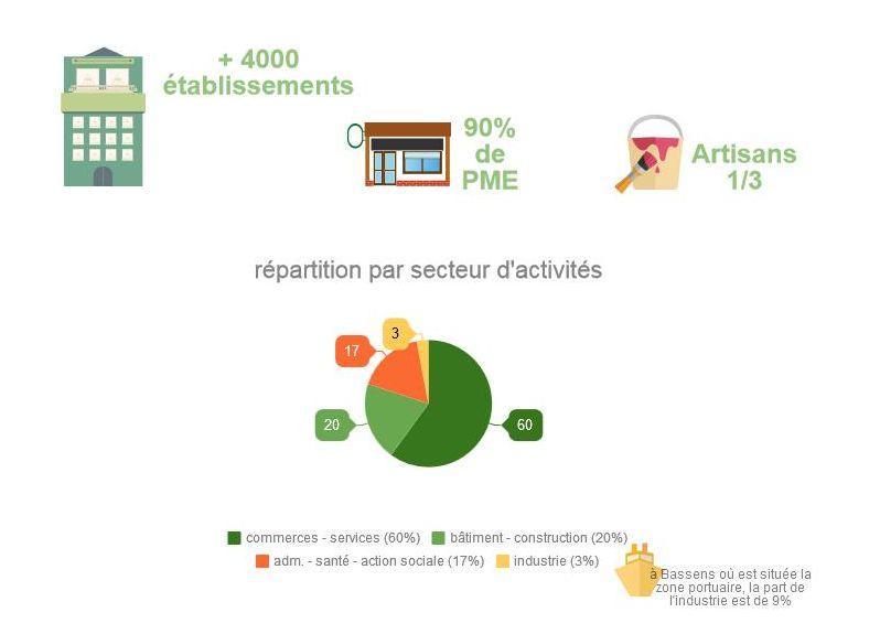 Entreprises Rive Droite - chiffres-clés