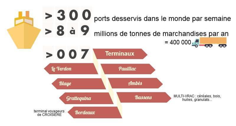 Grand port maritime de Bordeaux-chiffres-clés