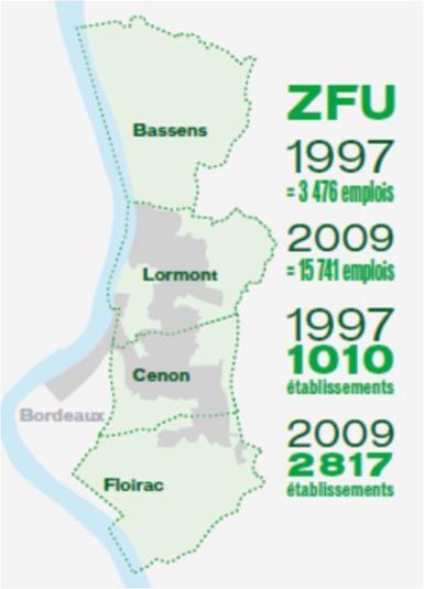 ZFU chiffres clés
