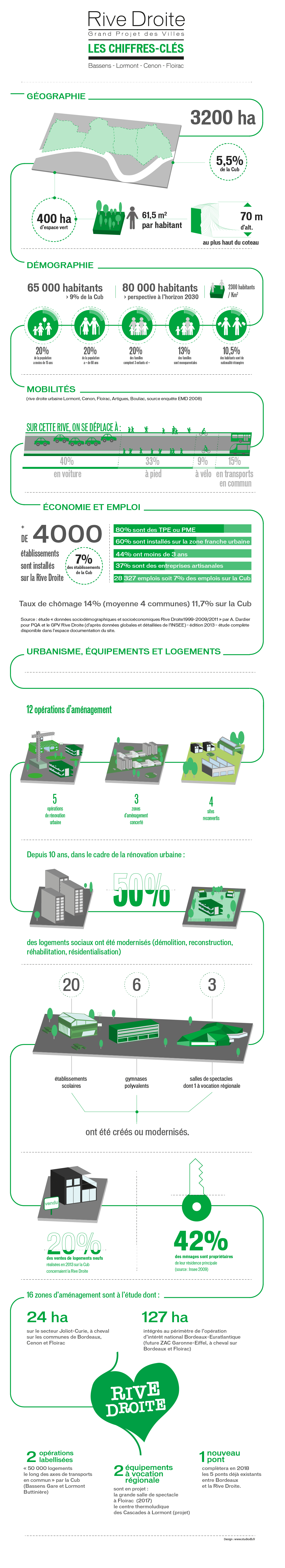 Gpv chiffres