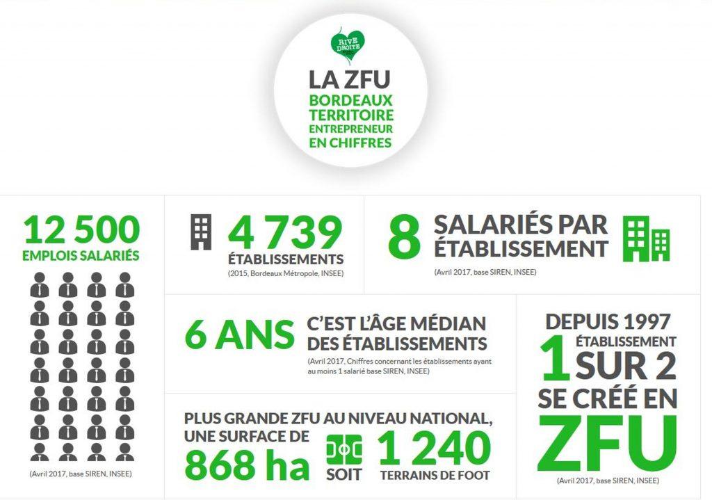 chiffres-céls de la ZFU