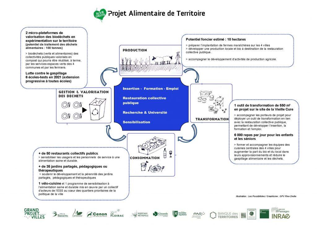 Schéma graphique récapitulant le projet alimentaire de territoire Rive Droite
